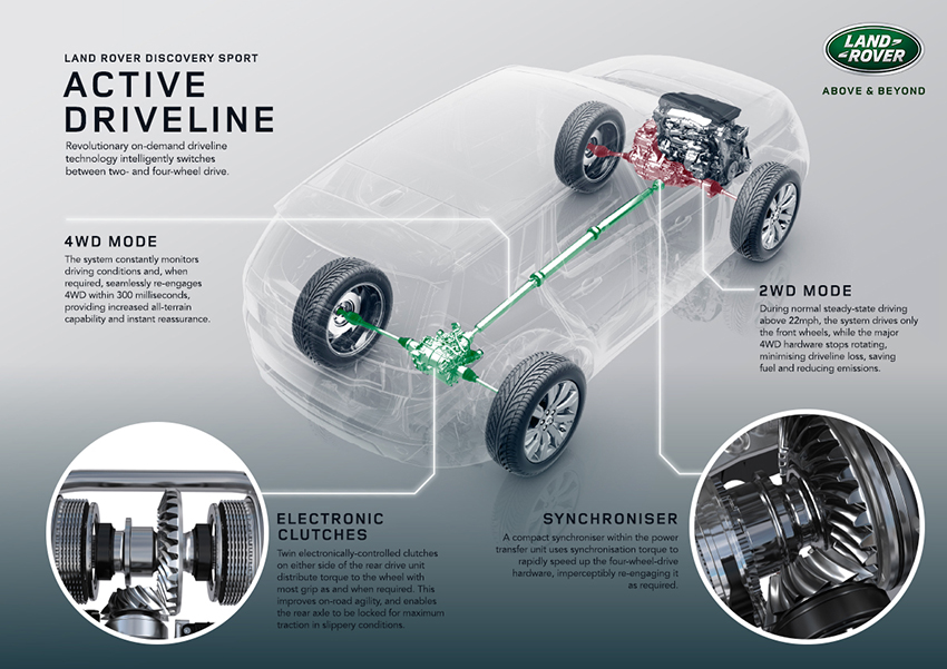 Discovery Sport_Active Driveline850